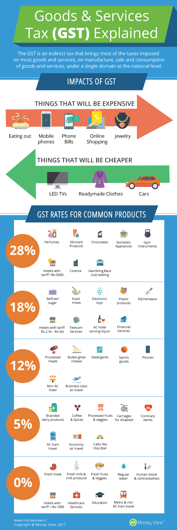 GST need to know