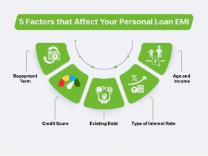 factors that affect your personal loan EMI